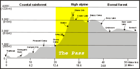 Elevation profile showing The Pass highlighted